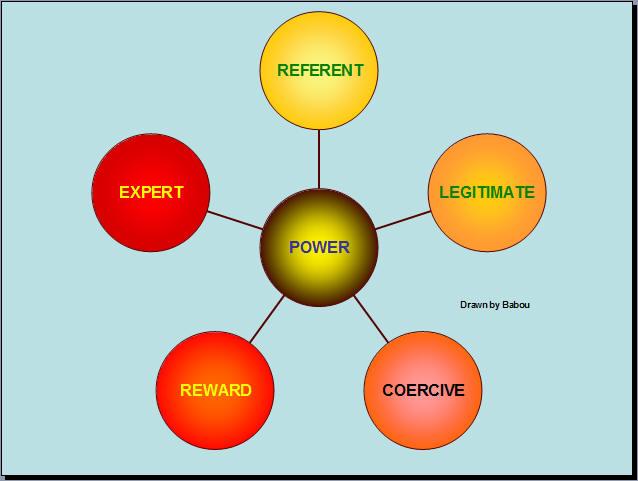 leadership-power