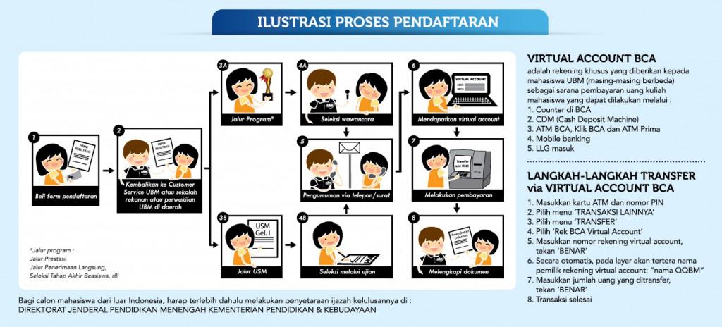 proses-pendaftaran-kampus-ancol-dan-serpong
