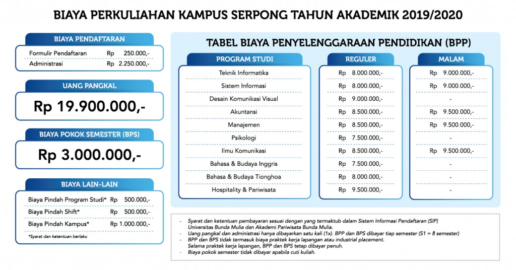 tabel-biaya-kampus-serpong