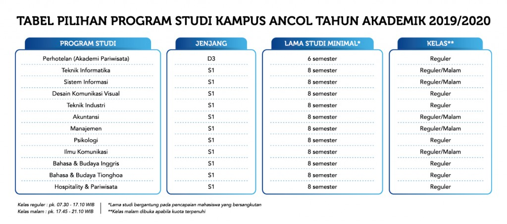 tabel-prodi-kampus-Ancol