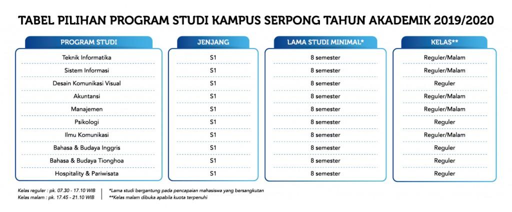 tabel-prodi-kampus-serpong